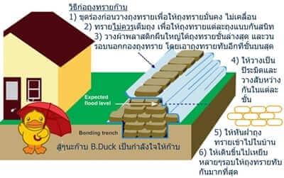 การป้องกันน้ำท่วมได้อย่างไรบ้าง