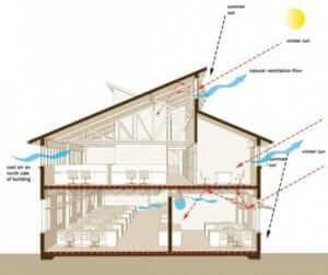 การออกแบบบ้าน ให้เหมาะสม
