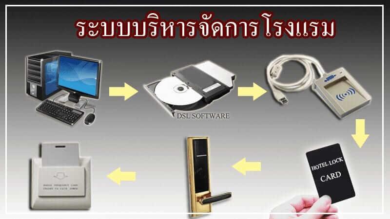 ระบบบริหารจัดการโรงแรม / Hotel Lock System / RF Card Lock